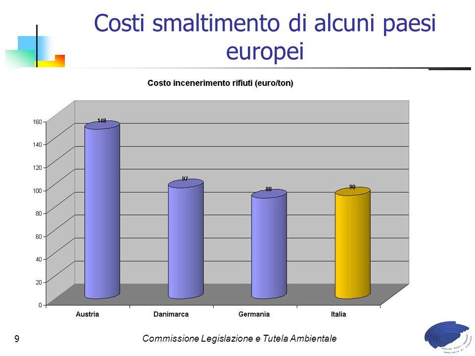 Commissione Legislazione e Tutela Ambientale9 Costi smaltimento di alcuni paesi europei