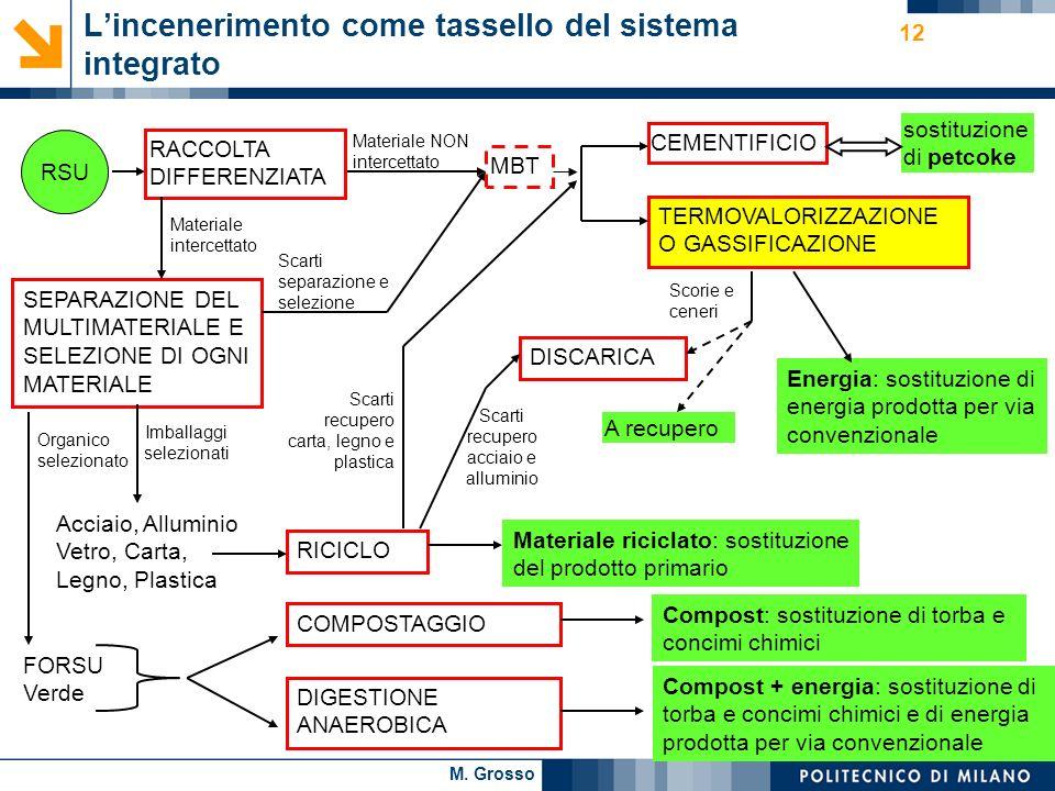 M. Grosso 12 RSU Acciaio, Alluminio Vetro, Carta, Legno, Plastica RICICLO TERMOVALORIZZAZIONE O GASSIFICAZIONE RACCOLTA DIFFERENZIATA COMPOSTAGGIO Lin