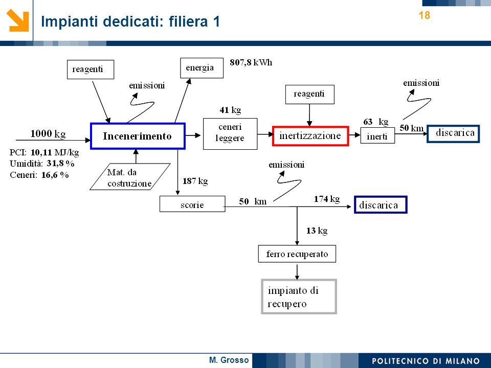 M. Grosso 18 Impianti dedicati: filiera 1