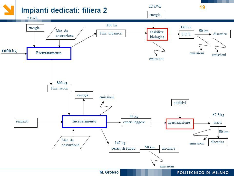 M. Grosso 19 Impianti dedicati: filiera 2 Pretrattamento energia Fraz. organica 1000 kg 200 kg Stabilizz. biologica energia 12 kWh F.O.S. 120 kg disca