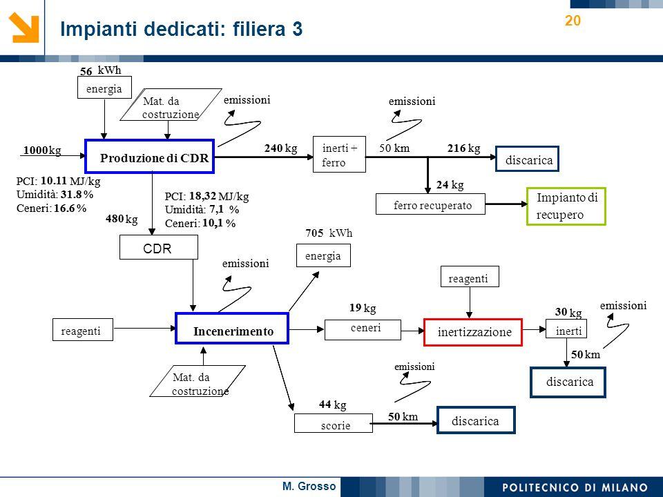 M. Grosso 20 PCI: 10.11 MJ/kg Umidità: 31.8 % Ceneri: 16.6 % PCI: 18,32 MJ/kg Umidità: 7,1 % Ceneri: 10,1, % Produzione di CDR energia 1000 kg CDR 19