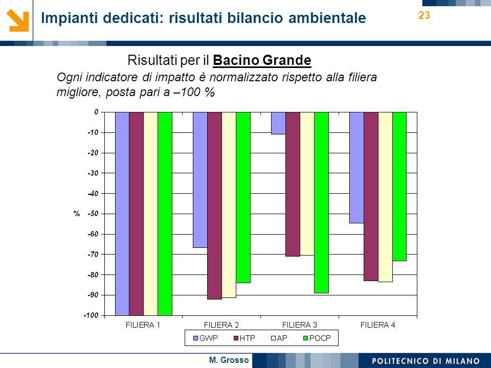 M. Grosso 23 Impianti dedicati: risultati bilancio ambientale Risultati per il Bacino Grande Ogni indicatore di impatto è normalizzato rispetto alla f