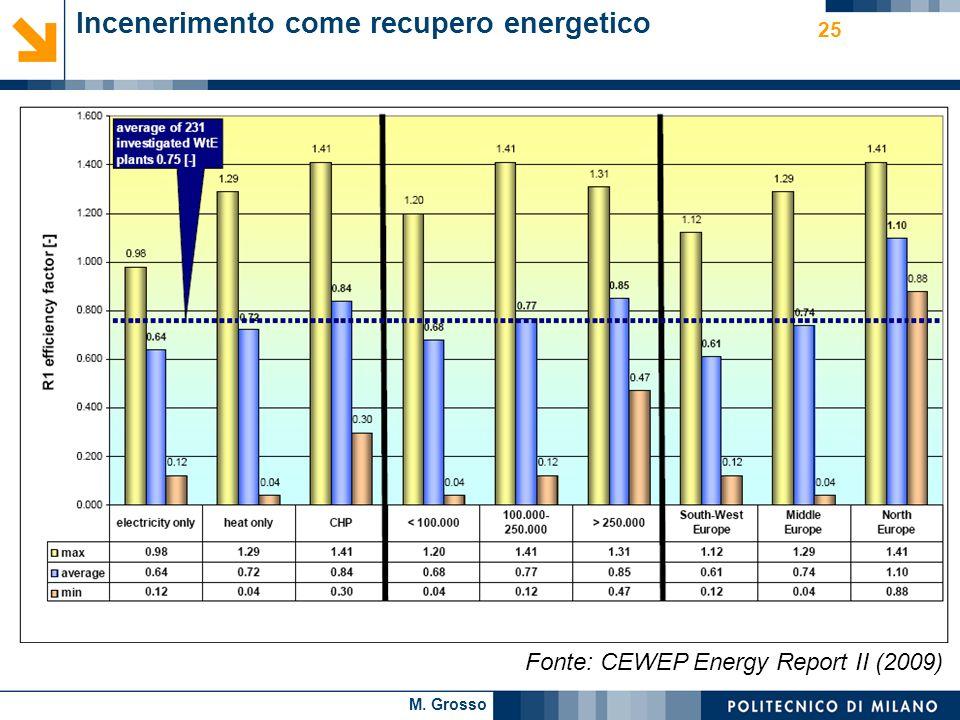 M. Grosso 25 Incenerimento come recupero energetico Fonte: CEWEP Energy Report II (2009)