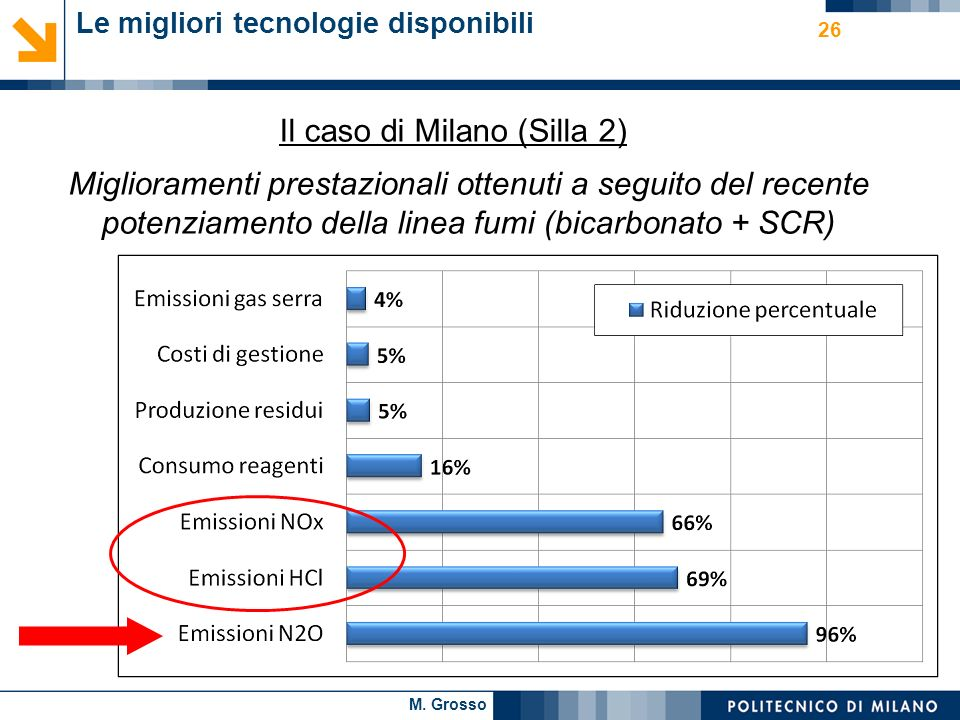 M. Grosso 26 Le migliori tecnologie disponibili Il caso di Milano (Silla 2) Miglioramenti prestazionali ottenuti a seguito del recente potenziamento d