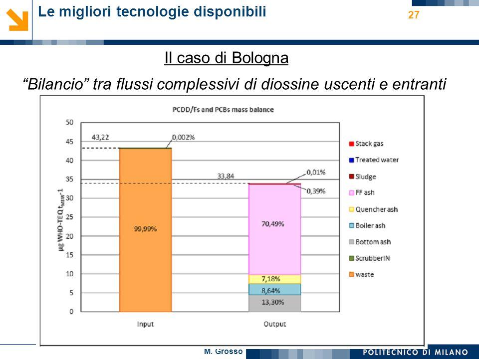 M. Grosso 27 Le migliori tecnologie disponibili Il caso di Bologna Bilancio tra flussi complessivi di diossine uscenti e entranti