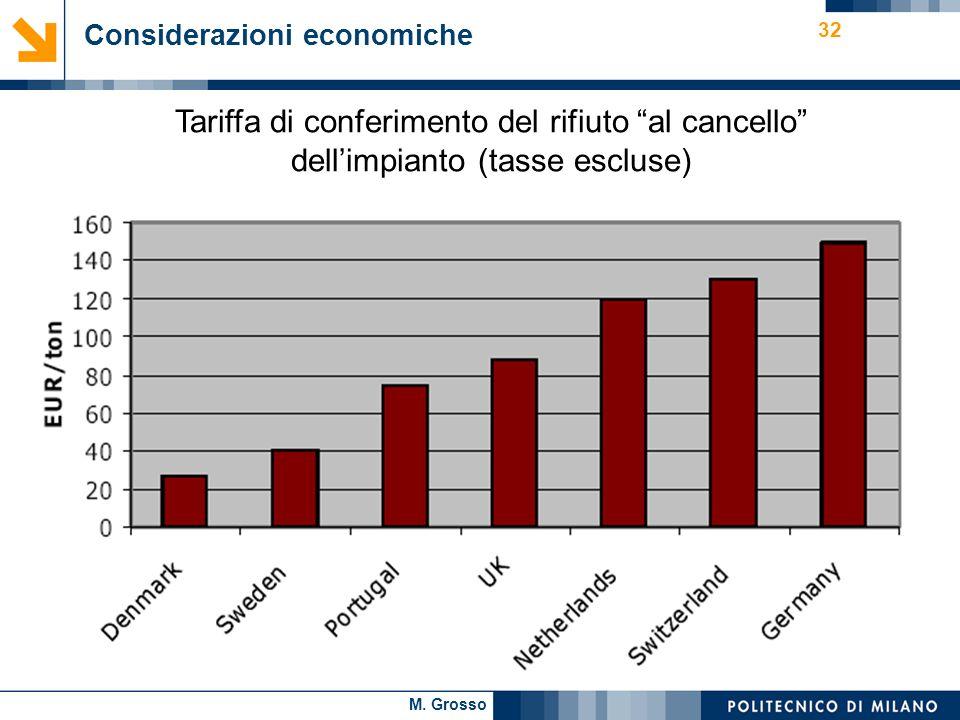 M. Grosso 32 Considerazioni economiche. Tariffa di conferimento del rifiuto al cancello dellimpianto (tasse escluse)