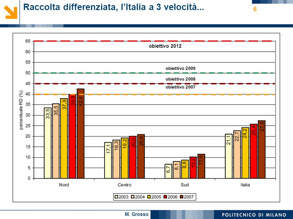 M. Grosso 6 Raccolta differenziata, lItalia a 3 velocità... obiettivo 2012