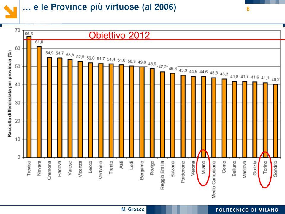M. Grosso 8 … e le Province più virtuose (al 2006) Obiettivo 2012