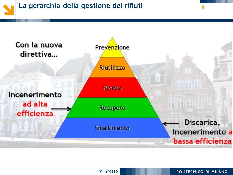 M. Grosso 9 La gerarchia della gestione dei rifiuti