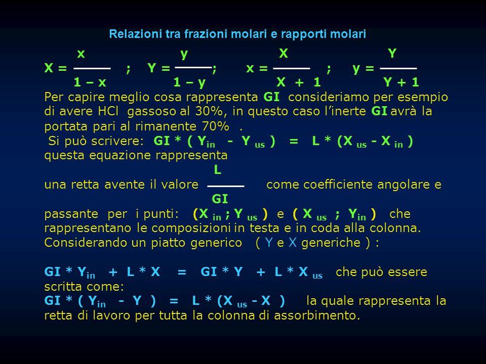 x y X Y X = ; Y = ; x = ; y = 1 – x 1 – y X + 1 Y + 1 Per capire meglio cosa rappresenta GI consideriamo per esempio di avere HCl gassoso al 30%, in q