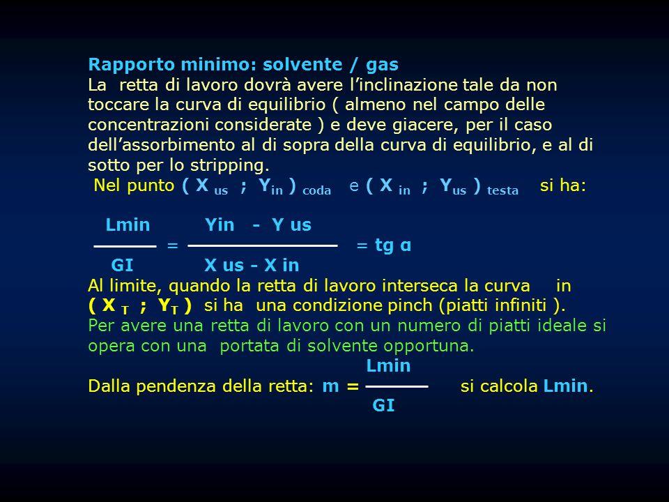 Rapporto minimo: solvente / gas La retta di lavoro dovrà avere linclinazione tale da non toccare la curva di equilibrio ( almeno nel campo delle conce