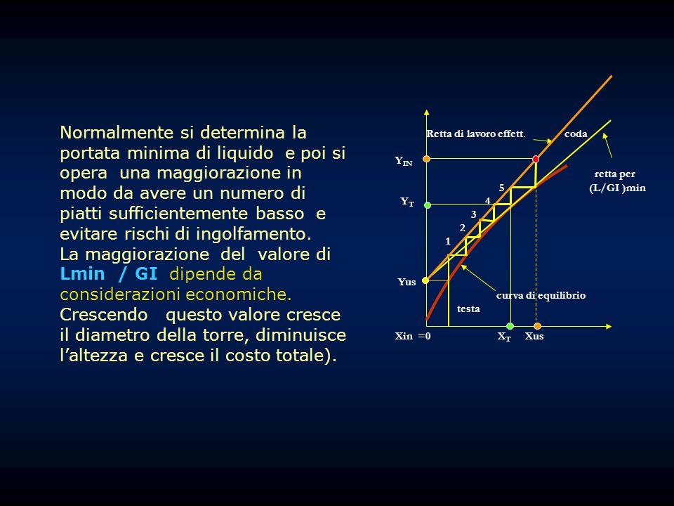 Retta di lavoro effett. coda Y IN retta per 5 (L/GI )min Y T 4 3 2 1 Yus curva di equilibrio testa Xin =0 X T Xus Normalmente si determina la portata