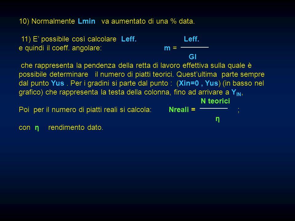 10) Normalmente Lmin va aumentato di una % data. 11) E possibile così calcolare Leff. Leff. e quindi il coeff. angolare: m = GI che rappresenta la pen