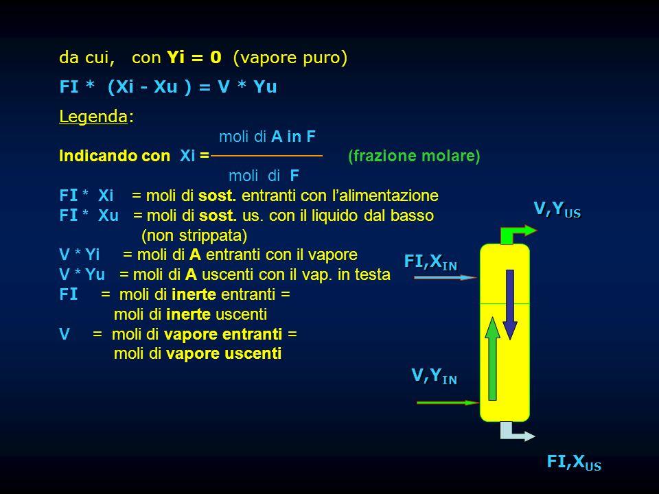 da cui, con Yi = 0 (vapore puro) FI * (Xi - Xu ) = V * Yu Legenda: moli di A in F Indicando con Xi = (frazione molare) moli di F F I * Xi = moli di so