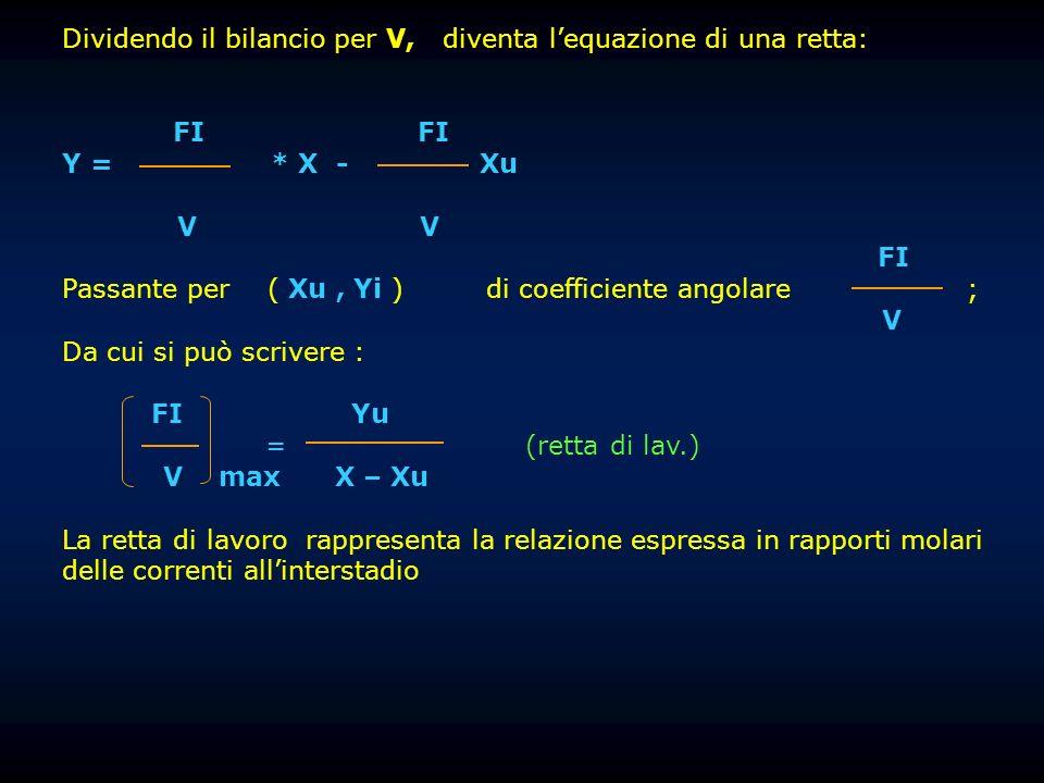 Dividendo il bilancio per V, diventa lequazione di una retta: FI FI Y = * X - Xu V V FI Passante per ( Xu, Yi ) di coefficiente angolare ; V Da cui si