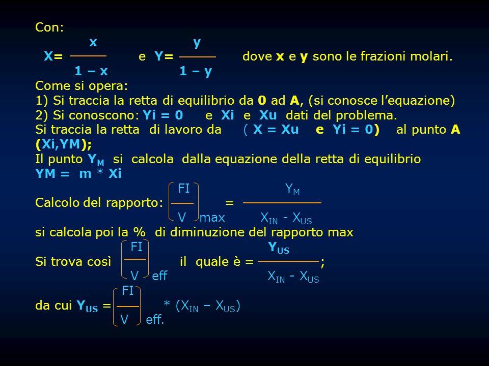 Con: x y X= e Y= dove x e y sono le frazioni molari. 1 – x 1 – y Come si opera: 1) Si traccia la retta di equilibrio da 0 ad A, (si conosce lequazione