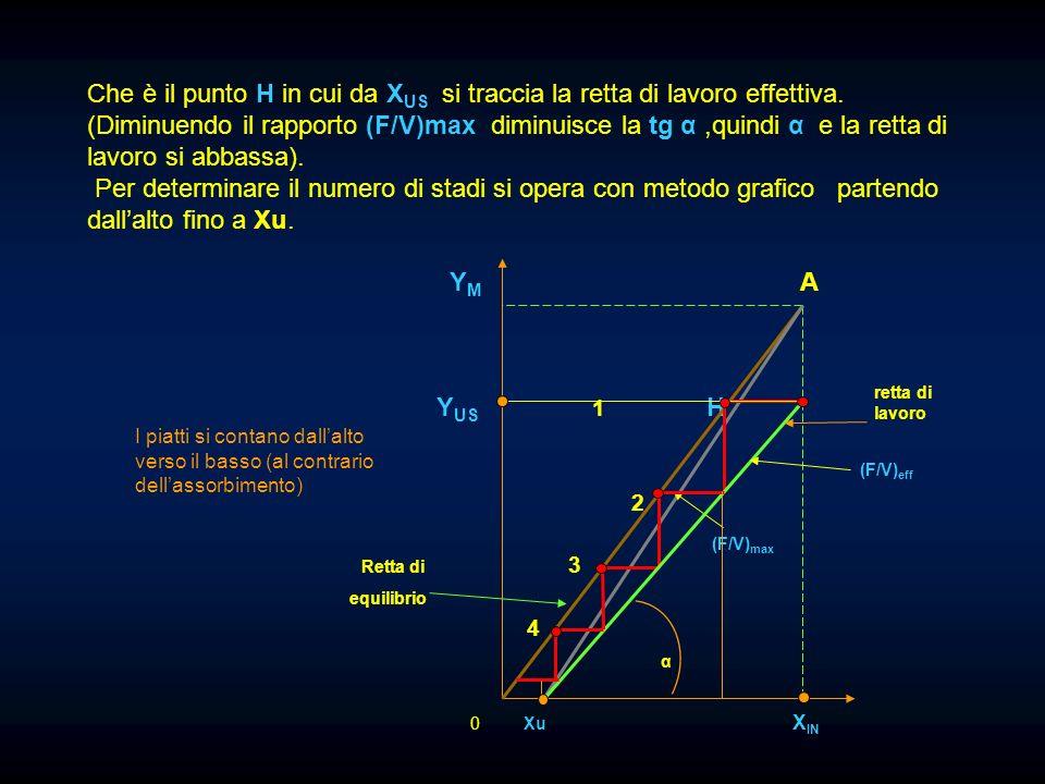 Che è il punto H in cui da X US si traccia la retta di lavoro effettiva. (Diminuendo il rapporto (F/V)max diminuisce la tg α,quindi α e la retta di la