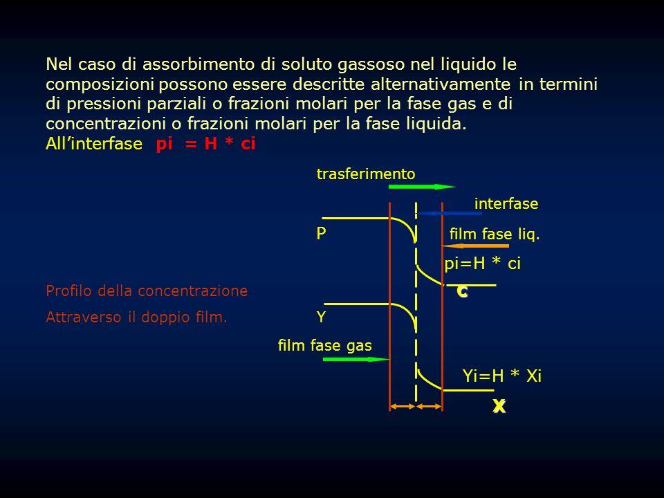 Nel caso di assorbimento di soluto gassoso nel liquido le composizioni possono essere descritte alternativamente in termini di pressioni parziali o fr