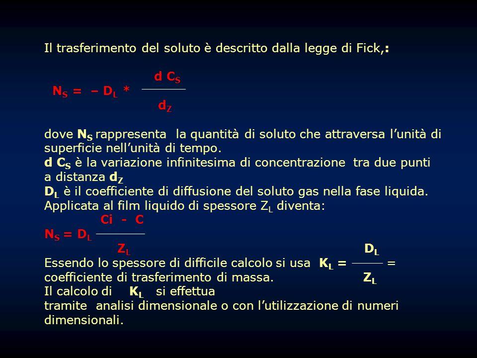 Il trasferimento del soluto è descritto dalla legge di Fick,: d C S N S = – D L * d Z dove N S rappresenta la quantità di soluto che attraversa lunità