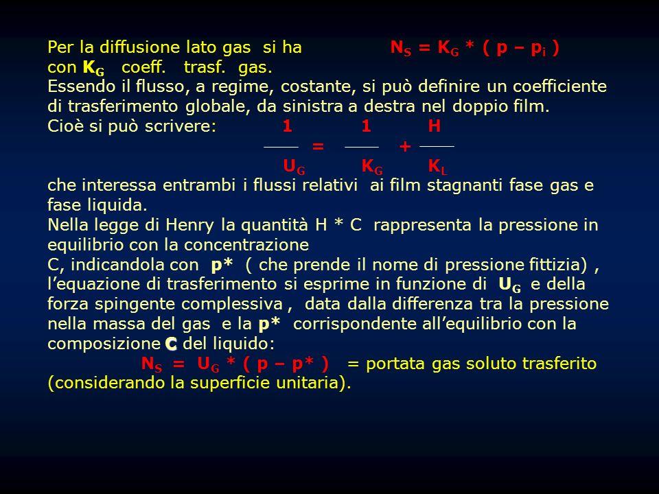 Per la diffusione lato gas si ha N S = K G * ( p – p i ) con K G coeff. trasf. gas. Essendo il flusso, a regime, costante, si può definire un coeffici