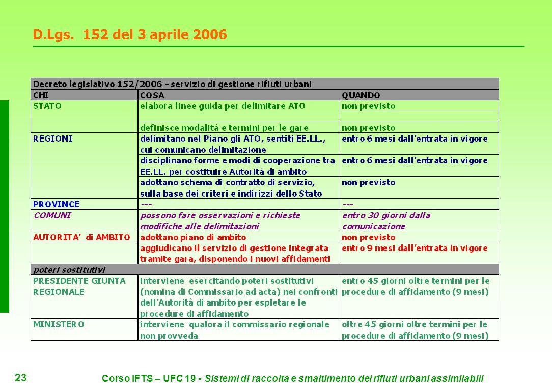 22 Corso IFTS – UFC 19 - Sistemi di raccolta e smaltimento dei rifiuti urbani assimilabili D.Lgs.