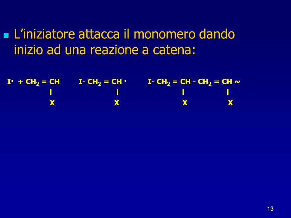 13 Liniziatore attacca il monomero dando inizio ad una reazione a catena: Liniziatore attacca il monomero dando inizio ad una reazione a catena: I· +