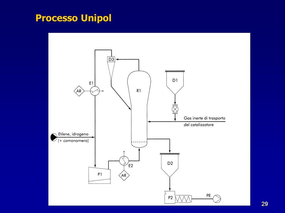 29 Processo Unipol