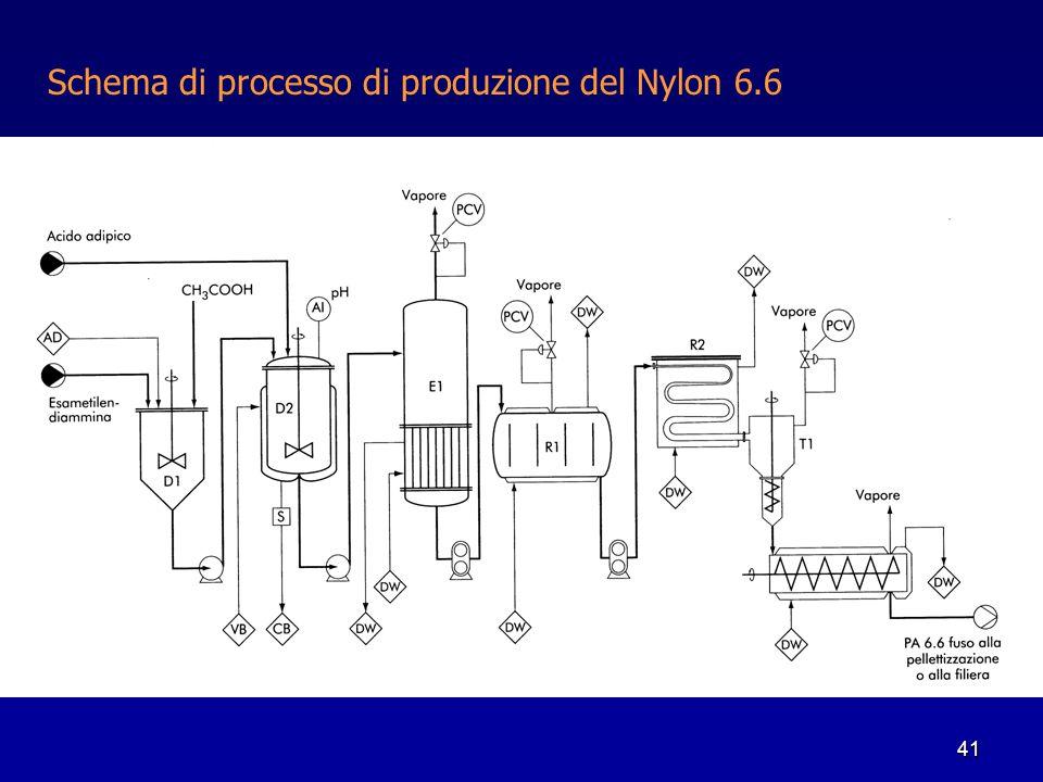 41 Schema di processo di produzione del Nylon 6.6