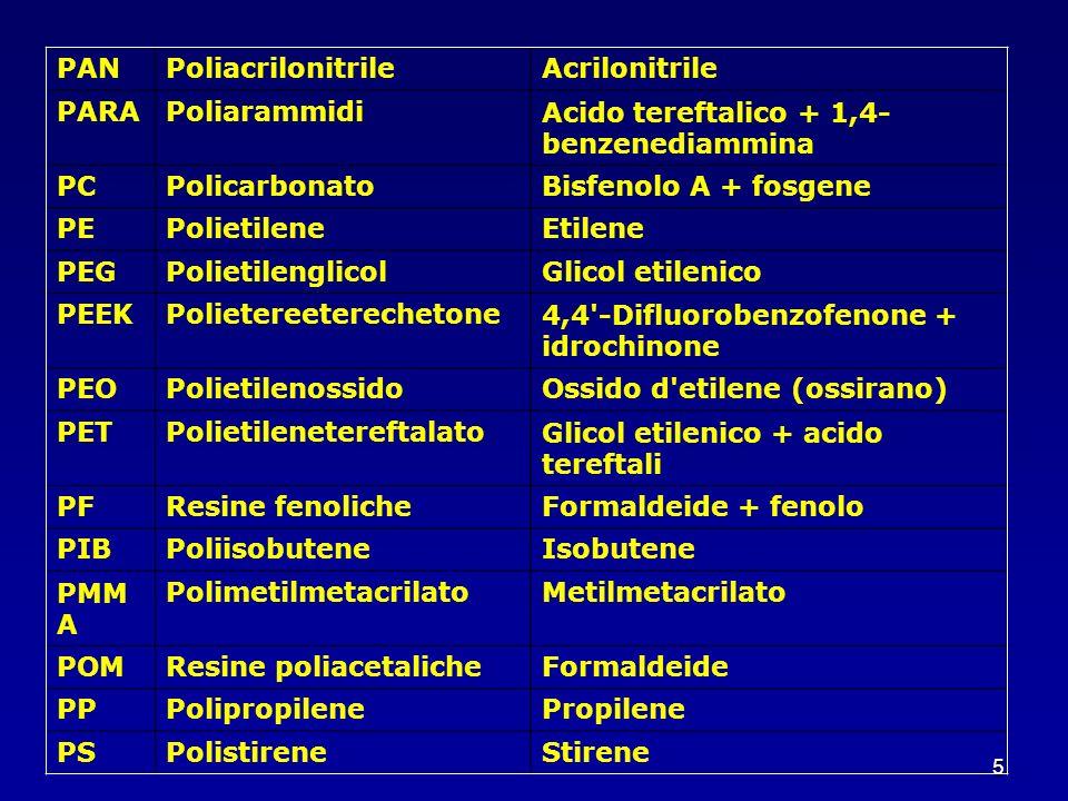 5 PANPoliacrilonitrileAcrilonitrile PARAPoliarammidiAcido tereftalico + 1,4- benzenediammina PCPolicarbonatoBisfenolo A + fosgene PEPolietileneEtilene