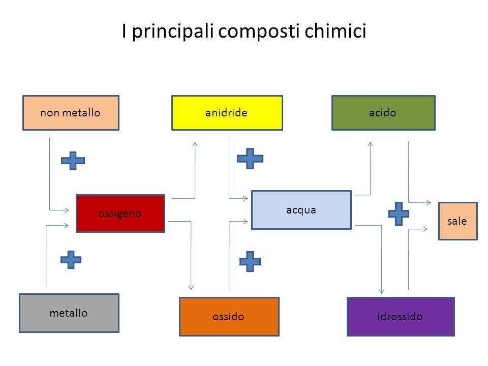 Gli ossidi, le anidridi, le basi, gli acidi e i sali Gli ossidi derivano dalla combinazione di un metallo con lossigeno: Ca + O = CaO (ossido di calcio).