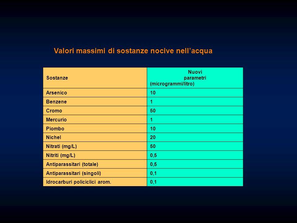 Valori massimi di sostanze nocive nellacqua Sostanze Nuovi parametri (microgrammi/litro) Arsenico10 Benzene1 Cromo50 Mercurio1 Piombo10 Nichel20 Nitrati (mg/L)50 Nitriti (mg/L)0,5 Antiparassitari (totale)0,5 Antiparassitari (singoli)0,1 Idrocarburi policiclici arom.0,1