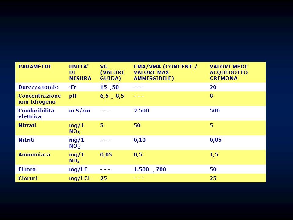 PARAMETRIUNITA DI MISURA VG (VALORI GUIDA) CMA/VMA (CONCENT./ VALORE MAX AMMISSIBILE) VALORI MEDI ACQUEDOTTO CREMONA Durezza totale°Fr15 ¸50- - -20 Concentrazione ioni Idrogeno pH6,5 ¸ 8,5- - -8 Conducibilità elettrica m S/cm- - -2.500500 Nitratimg/1 NO 3 5505 Nitritimg/1 NO 2 - - -0,100,05 Ammoniacamg/1 NH 4 0,050,51,5 Fluoromg/l F- - -1.500 ¸ 70050 Clorurimg/l Cl25- - -25