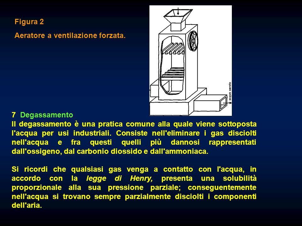 Figura 2 Aeratore a ventilazione forzata.