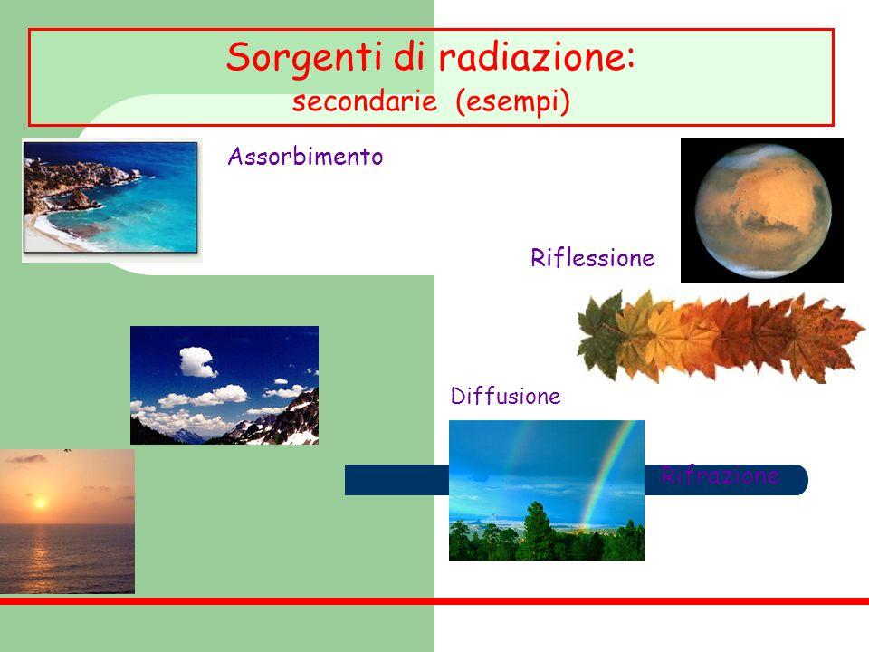 Diffusione Sorgenti di radiazione: secondarie (esempi) Assorbimento Riflessione Rifrazione