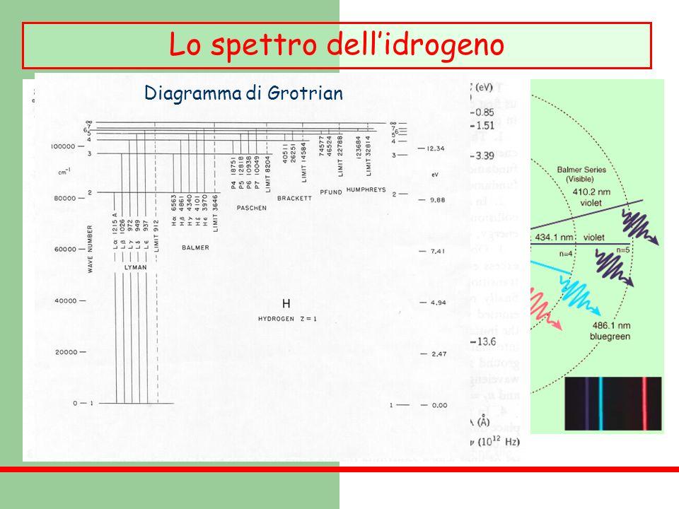 Lo spettro dellidrogeno Nel caso dellatomo didrogeno Z = 1 Diagramma di Grotrian