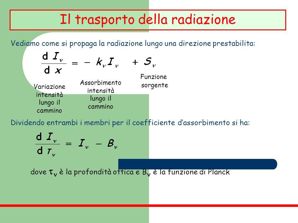 Il trasporto della radiazione Vediamo come si propaga la radiazione lungo una direzione prestabilita: Variazione intensità lungo il cammino Assorbimen