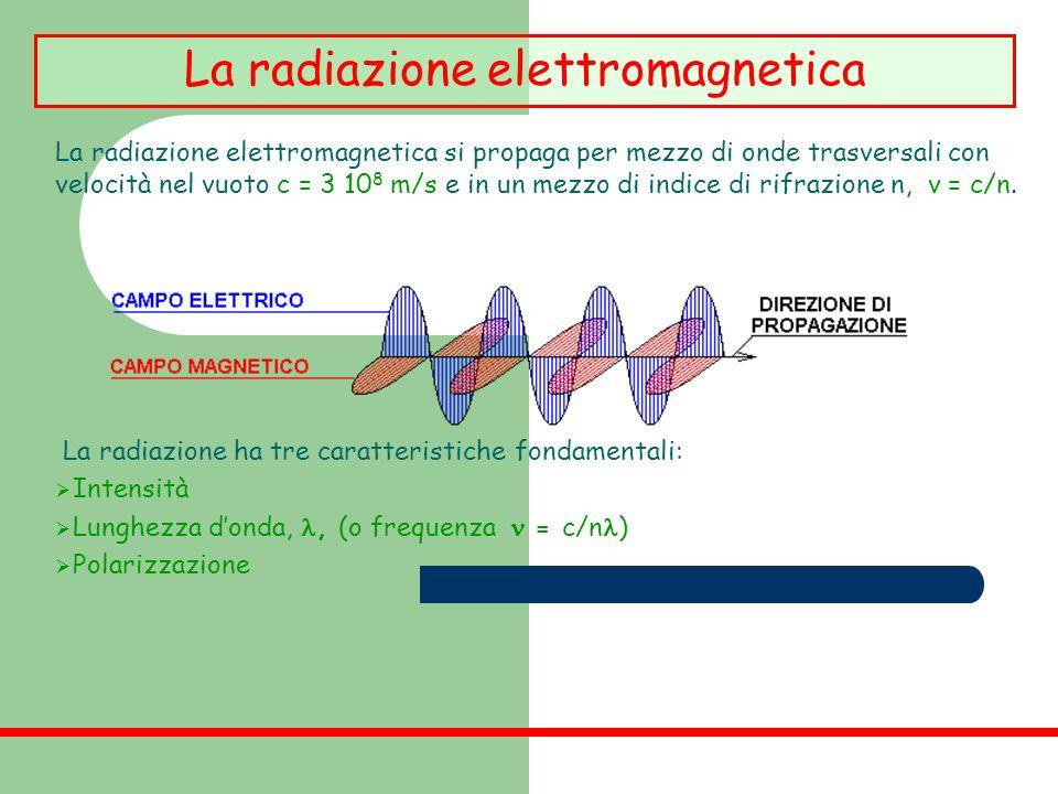 La radiazione elettromagnetica si propaga per mezzo di onde trasversali con velocità nel vuoto c = 3 10 8 m/s e in un mezzo di indice di rifrazione n,