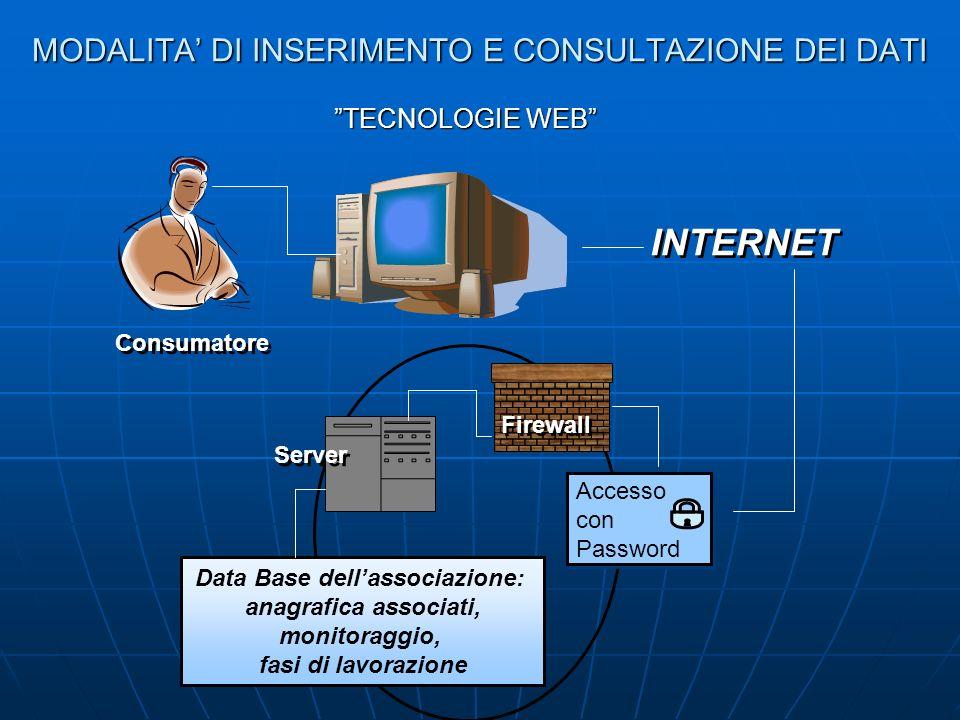 MODALITA DI INSERIMENTO E CONSULTAZIONE DEI DATI TECNOLOGIE WEB INTERNET Consumatore Accesso con Password Accesso con Password Server Firewall Data Ba