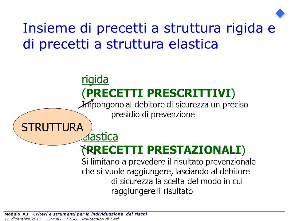 Modulo A3 - Criteri e strumenti per la individuazione dei rischi 12 dicembre 2011 – DIMeG – CISQ - Politecnico di Bari Insieme di precetti a struttura