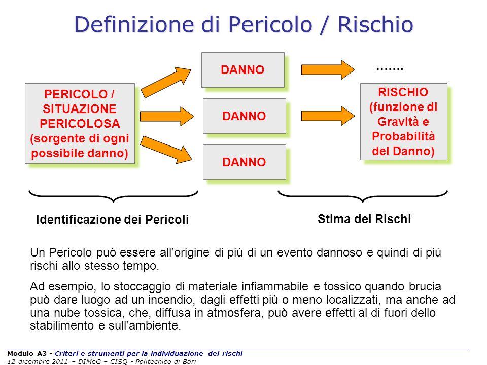 Modulo A3 - Criteri e strumenti per la individuazione dei rischi 12 dicembre 2011 – DIMeG – CISQ - Politecnico di Bari Definizione di Pericolo / Risch