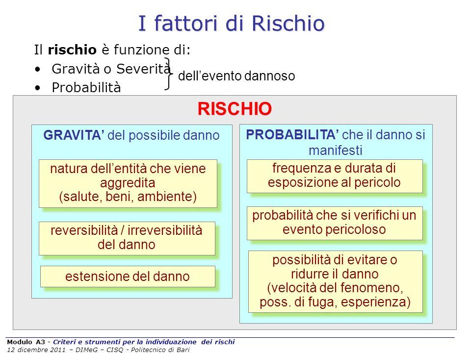 Modulo A3 - Criteri e strumenti per la individuazione dei rischi 12 dicembre 2011 – DIMeG – CISQ - Politecnico di Bari I fattori di Rischio Il rischio