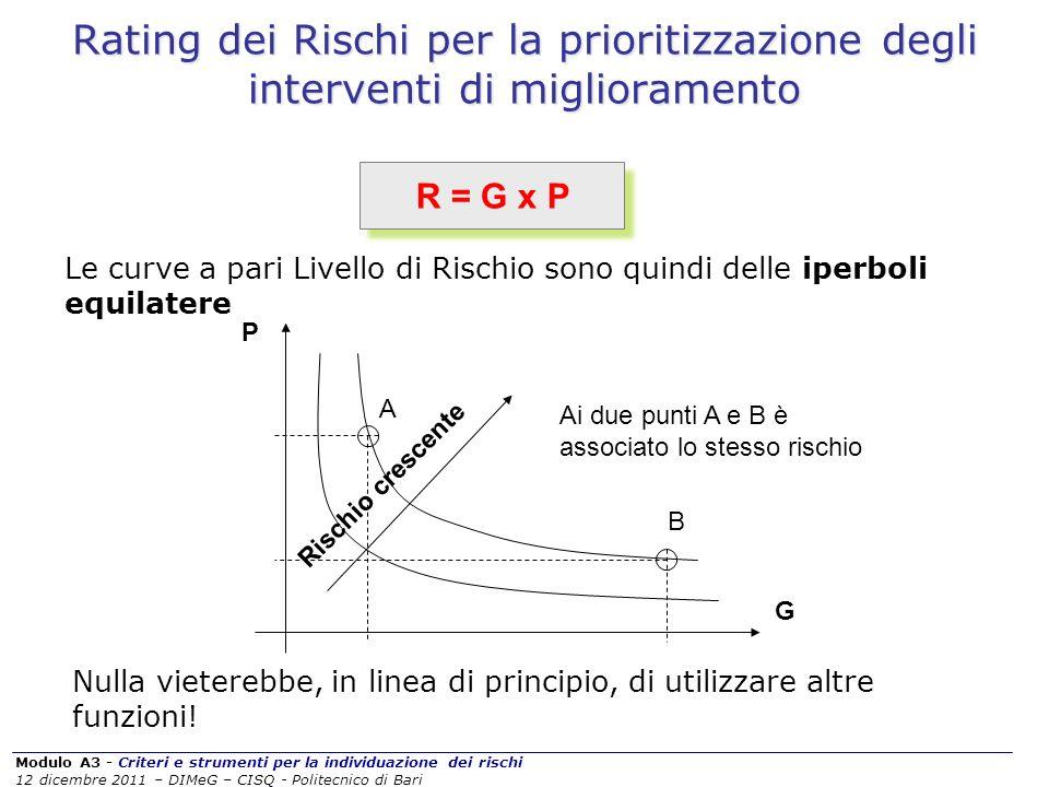 Modulo A3 - Criteri e strumenti per la individuazione dei rischi 12 dicembre 2011 – DIMeG – CISQ - Politecnico di Bari Rating dei Rischi per la priori