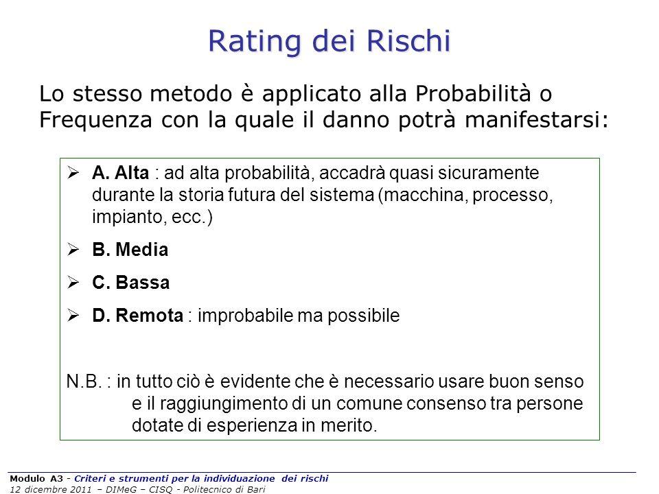 Modulo A3 - Criteri e strumenti per la individuazione dei rischi 12 dicembre 2011 – DIMeG – CISQ - Politecnico di Bari Rating dei Rischi Lo stesso met
