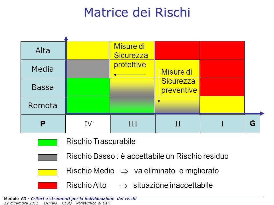 Modulo A3 - Criteri e strumenti per la individuazione dei rischi 12 dicembre 2011 – DIMeG – CISQ - Politecnico di Bari Matrice dei Rischi Rischio Tras