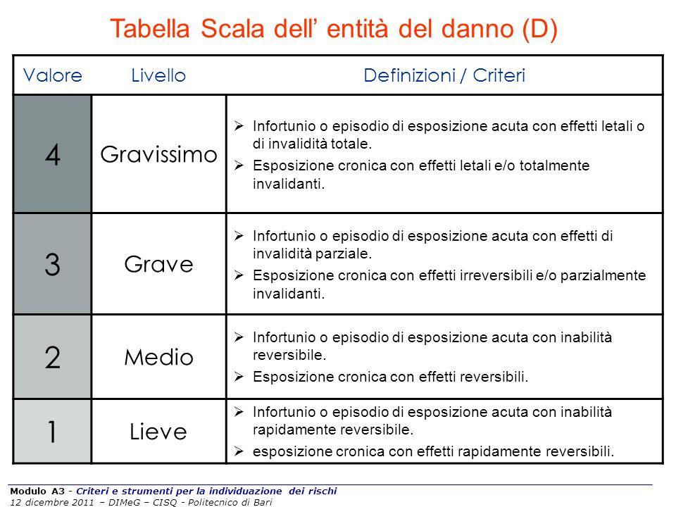 Modulo A3 - Criteri e strumenti per la individuazione dei rischi 12 dicembre 2011 – DIMeG – CISQ - Politecnico di Bari Tabella Scala dell entità del d
