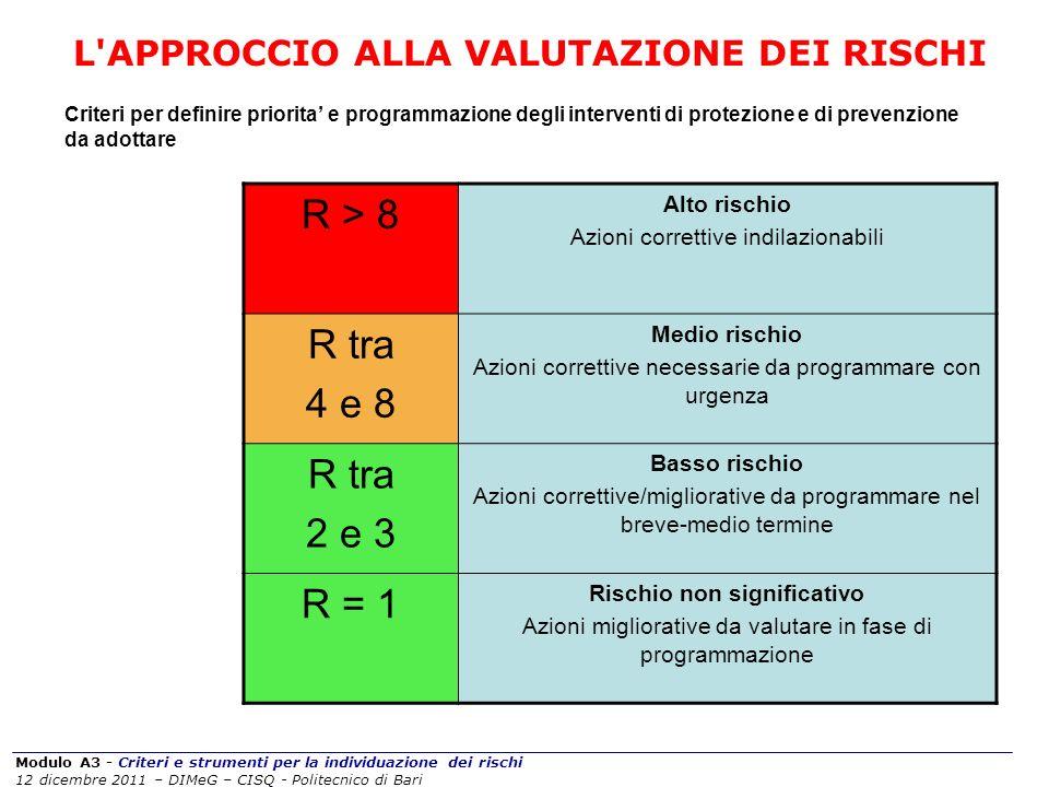 Modulo A3 - Criteri e strumenti per la individuazione dei rischi 12 dicembre 2011 – DIMeG – CISQ - Politecnico di Bari L'APPROCCIO ALLA VALUTAZIONE DE