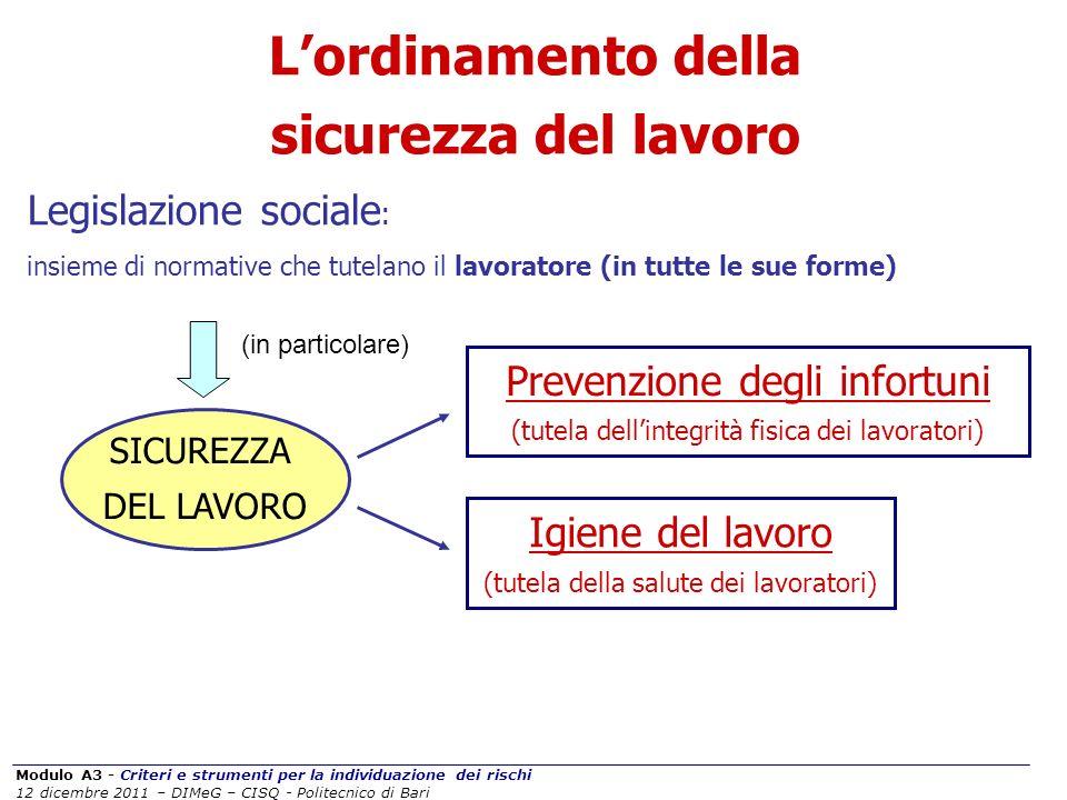 Modulo A3 - Criteri e strumenti per la individuazione dei rischi 12 dicembre 2011 – DIMeG – CISQ - Politecnico di Bari SICUREZZA DEL LAVORO Lordinamen