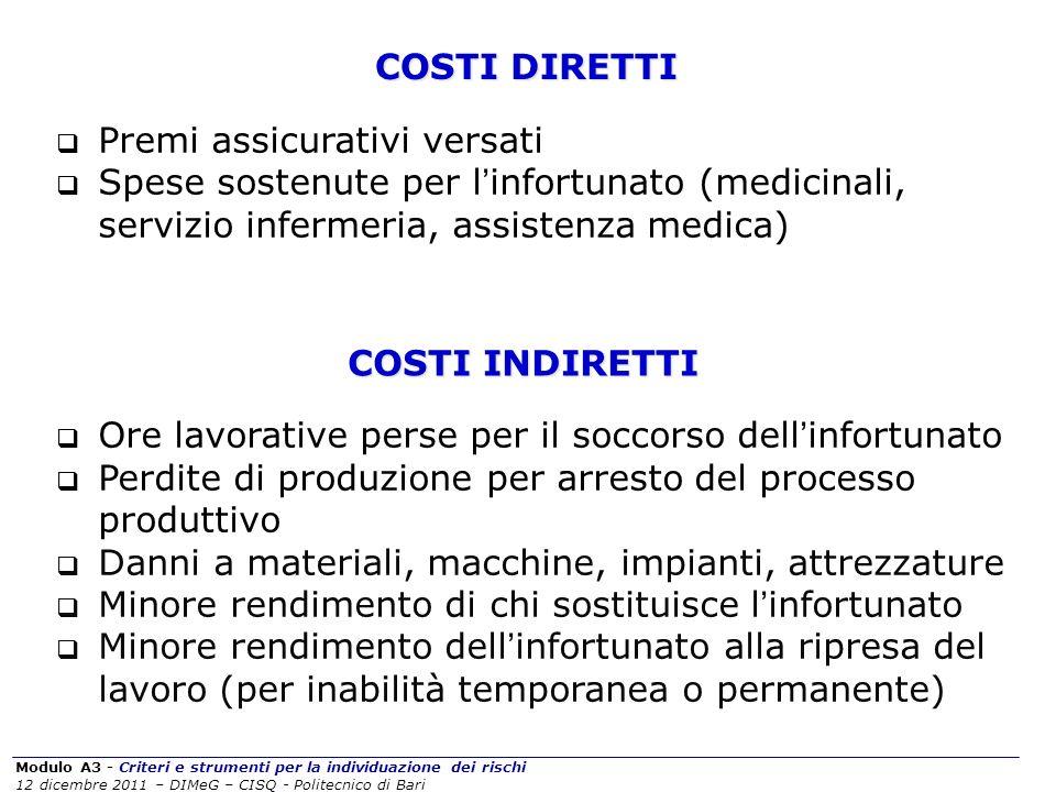 Modulo A3 - Criteri e strumenti per la individuazione dei rischi 12 dicembre 2011 – DIMeG – CISQ - Politecnico di Bari COSTI DIRETTI Premi assicurativ