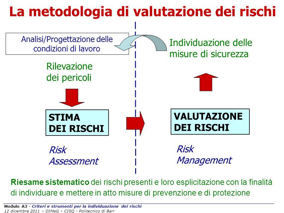 Modulo A3 - Criteri e strumenti per la individuazione dei rischi 12 dicembre 2011 – DIMeG – CISQ - Politecnico di Bari La metodologia di valutazione d
