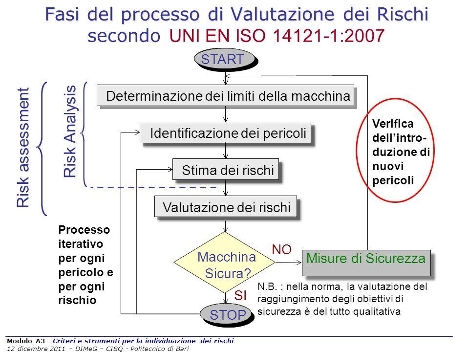 Modulo A3 - Criteri e strumenti per la individuazione dei rischi 12 dicembre 2011 – DIMeG – CISQ - Politecnico di Bari Fasi del processo di Valutazion